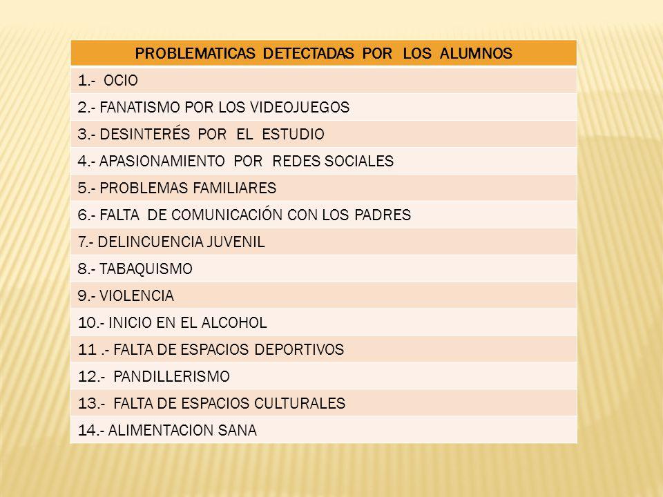 PROBLEMATICAS DETECTADAS POR LOS ALUMNOS 1.- OCIO 2.- FANATISMO POR LOS VIDEOJUEGOS 3.- DESINTERÉS POR EL ESTUDIO 4.- APASIONAMIENTO POR REDES SOCIALE
