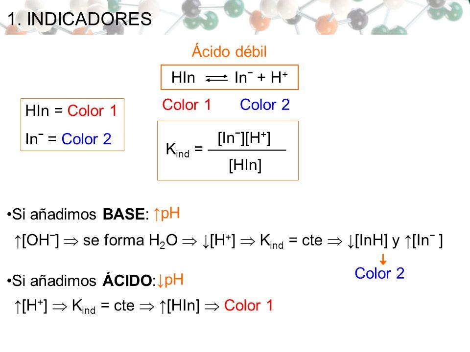 1. INDICADORES K ind = [Inˉ][H + ] [HIn] HIn Inˉ + H + Color 1Color 2 Ácido débil Si añadimos BASE: [OHˉ] se forma H 2 O [H + ] K ind = cte [InH] y [I