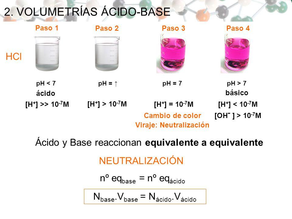2. VOLUMETRÍAS ÁCIDO-BASE Ácido y Base reaccionan equivalente a equivalente NEUTRALIZACIÓN nº eq base = nº eq ácido N base.V base = N ácido.V ácido pH