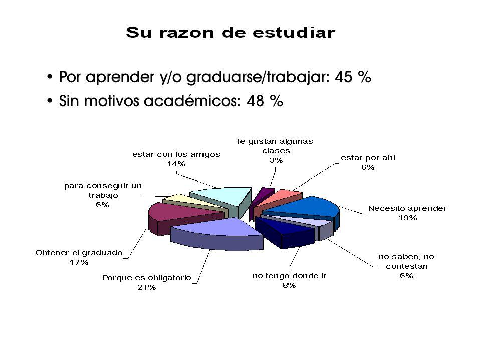 Por aprender y/o graduarse/trabajar: 45 % Sin motivos académicos: 48 %