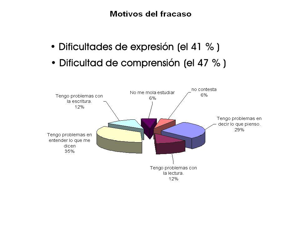 Dificultades de expresión (el 41 % ) Dificultad de comprensión (el 47 % )
