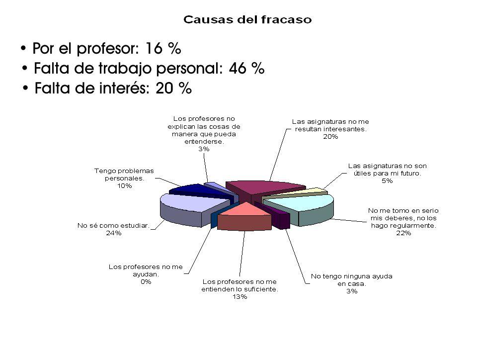 Por el profesor: 16 % Falta de trabajo personal: 46 % Falta de interés: 20 %