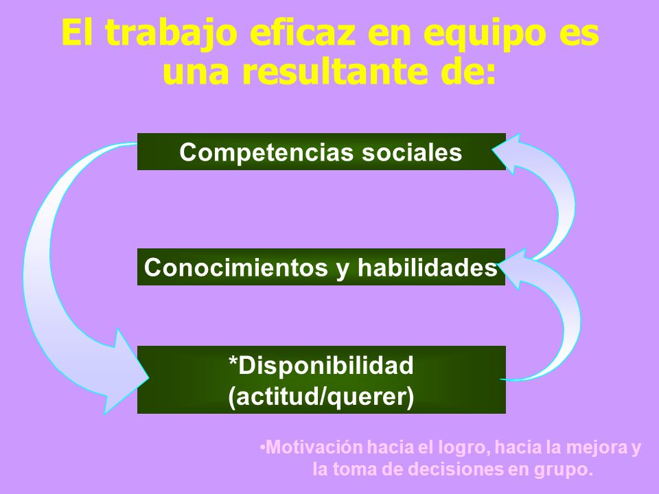 Evolución Modelo en retroceso Trabajo individual y dirigido Cultura de la abundancia Dirección personalista Modelo emergente Trabajo en equipo y autoc
