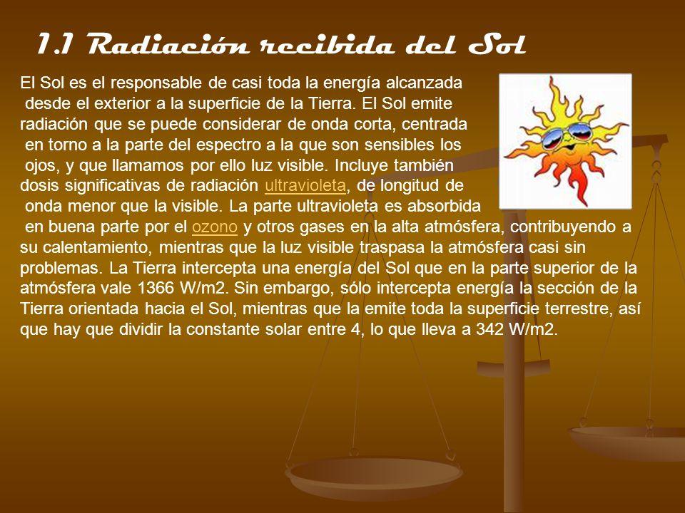 1.2-Albedo De la radiación que llega al planeta, principalmente en forma de luz visible, una parte es reflejada inmediatamente.