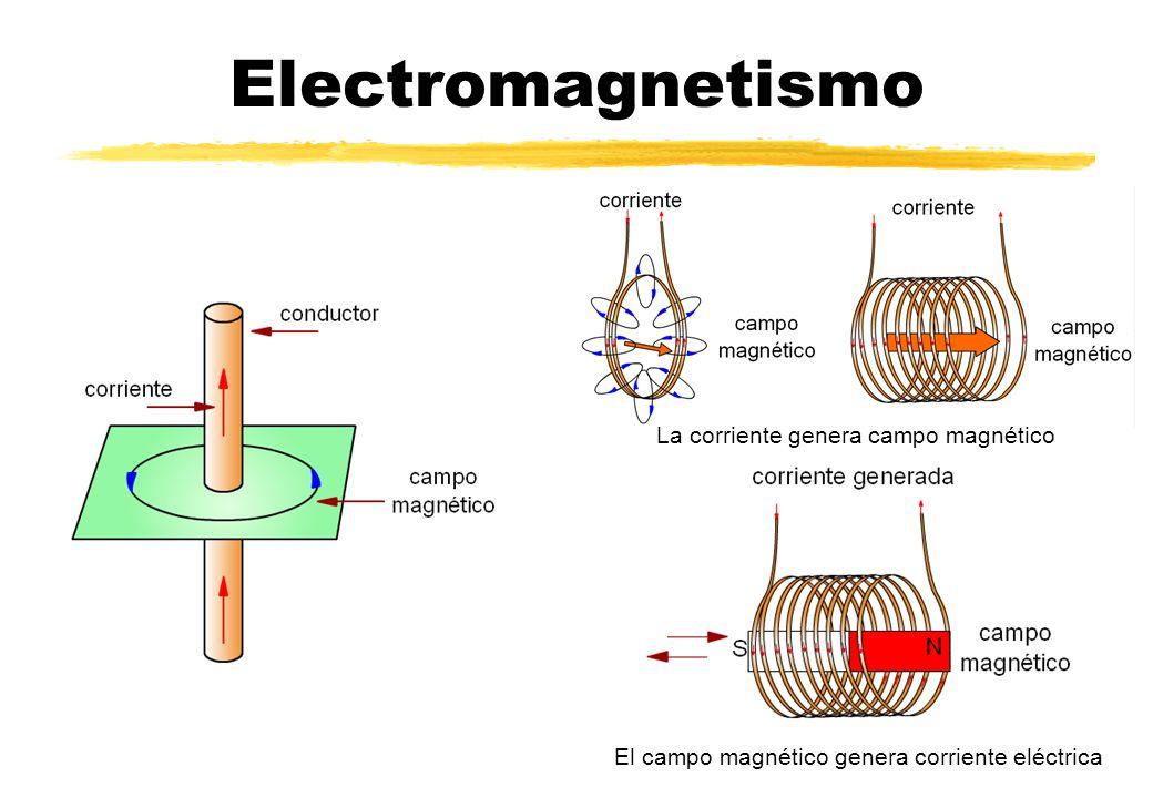 Electromagnetismo La corriente genera campo magnético El campo magnético genera corriente eléctrica