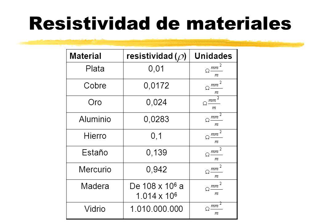 Resistividad de materiales Materialresistividad ( )Unidades Plata0,01 Cobre0,0172 Oro0,024 Aluminio0,0283 Hierro0,1 Estaño0,139 Mercurio0,942 MaderaDe