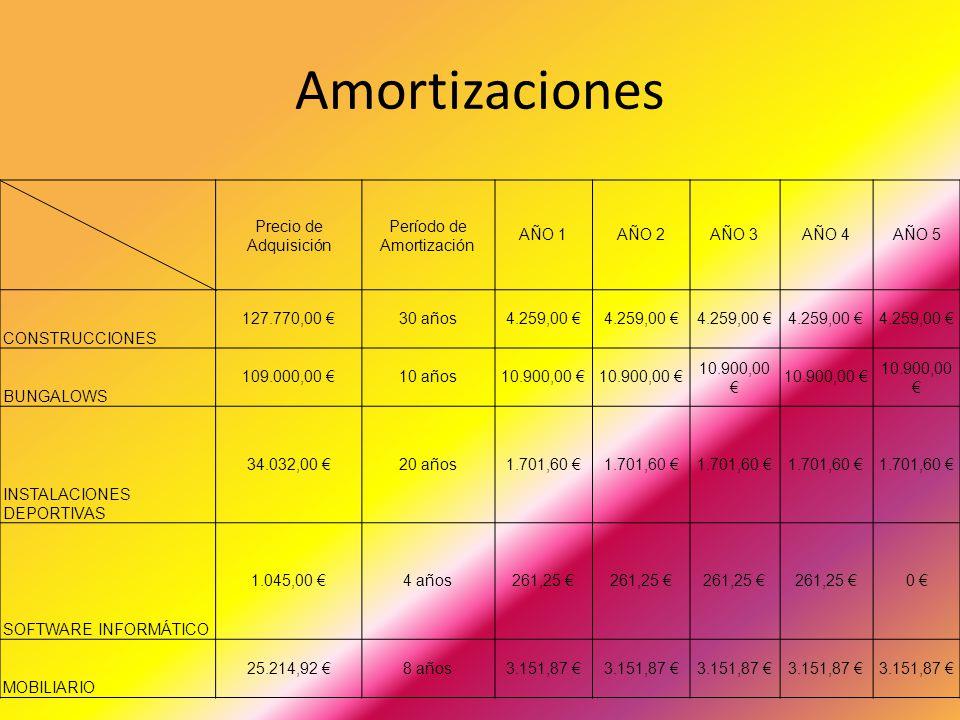Amortizaciones Precio de Adquisición Período de Amortización AÑO 1AÑO 2AÑO 3AÑO 4AÑO 5 CONSTRUCCIONES 127.770,00 30 años4.259,00 BUNGALOWS 109.000,00