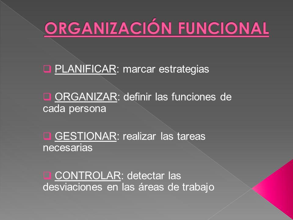 PLANIFICAR: marcar estrategias ORGANIZAR: definir las funciones de cada persona GESTIONAR: realizar las tareas necesarias CONTROLAR: detectar las desviaciones en las áreas de trabajo