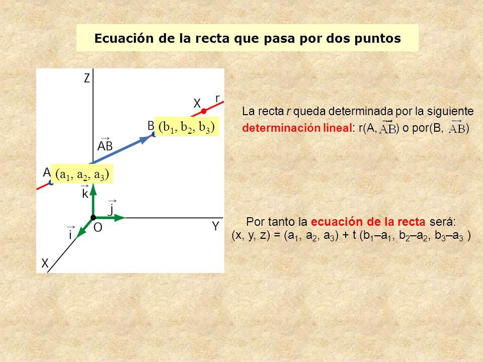 Ecuación de la recta que pasa por dos puntos (a 1, a 2, a 3 ) (b 1, b 2, b 3 ) Por tanto la ecuación de la recta será: (x, y, z) = (a 1, a 2, a 3 ) +