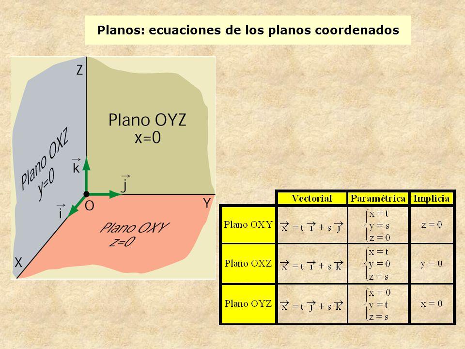 Planos: ecuaciones de los planos coordenados