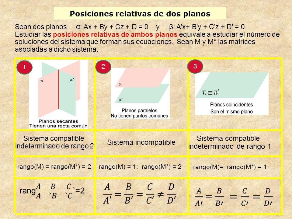 Posiciones relativas de dos planos Sean dos planos α: Ax + By + Cz + D = 0 y β: A'x+ B'y + C'z + D' = 0. Estudiar las posiciones relativas de ambos pl