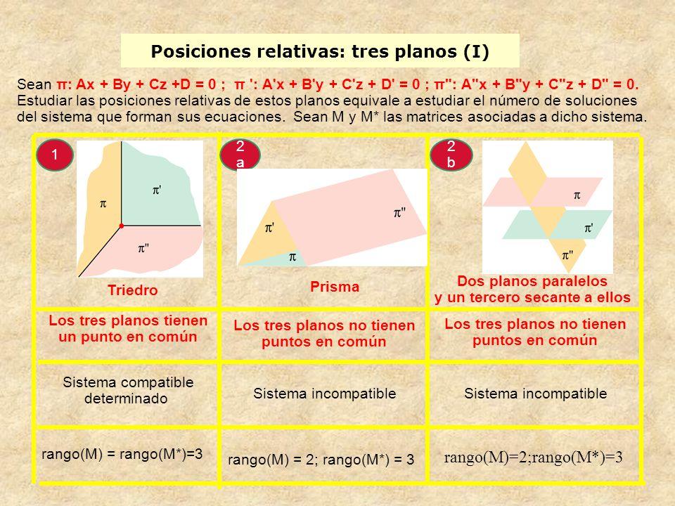 Posiciones relativas: tres planos (I) Sean π: Ax + By + Cz +D = 0 ; π ': A'x + B'y + C'z + D' = 0 ; π