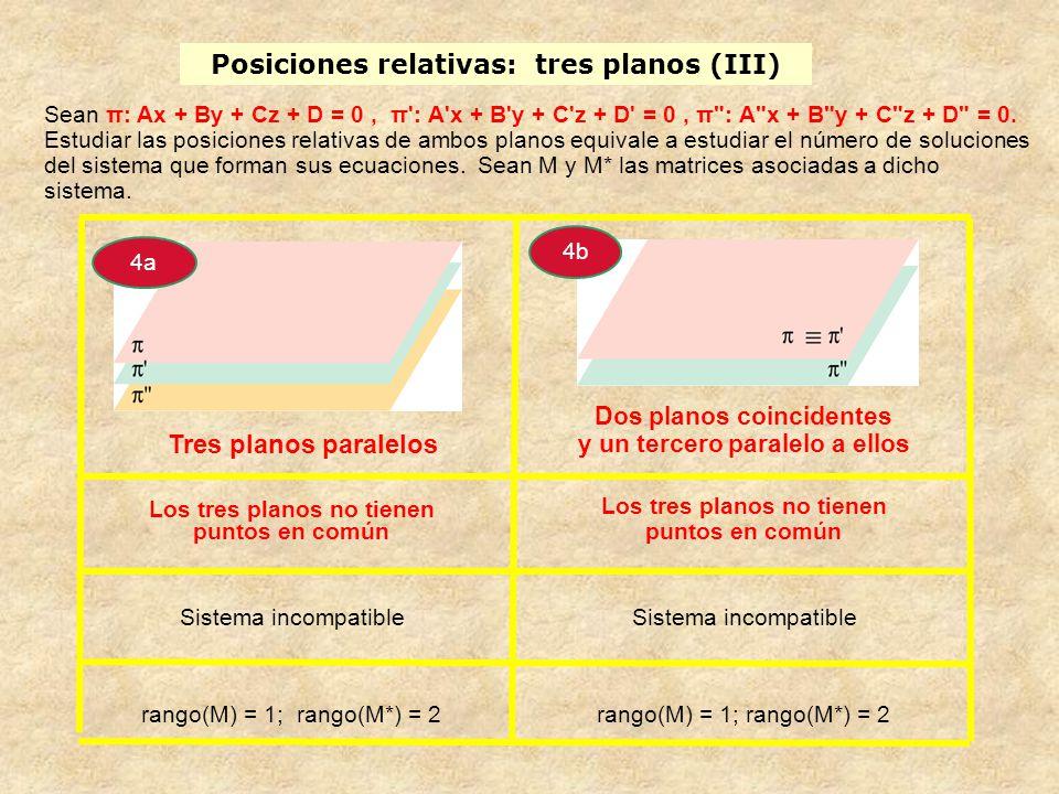 Los tres planos no tienen puntos en común Sistema incompatible rango(M) = 1; rango(M*) = 2 Los tres planos no tienen puntos en común Sistema incompati