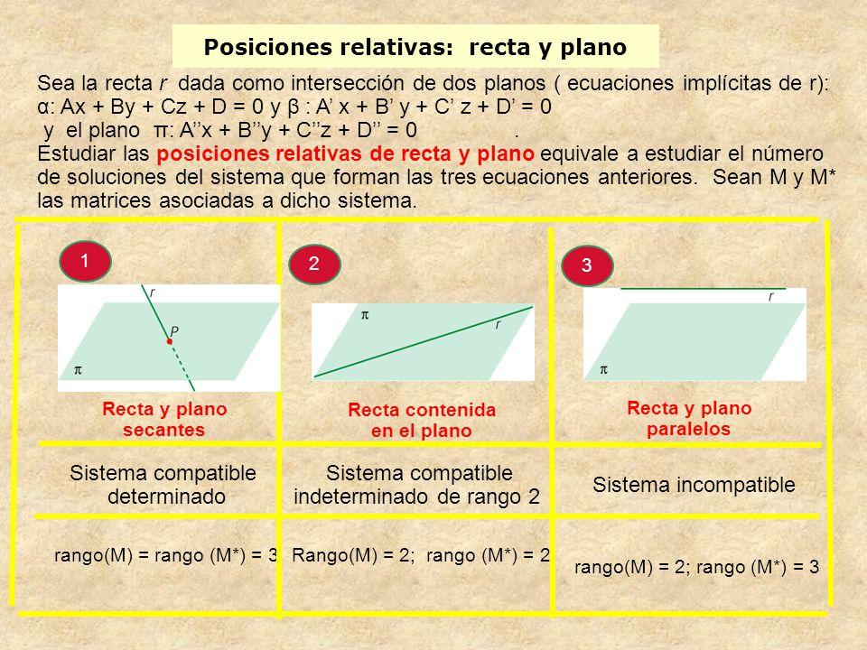 Posiciones relativas: recta y plano Sea la recta r dada como intersección de dos planos ( ecuaciones implícitas de r): α: Ax + By + Cz + D = 0 y β : A