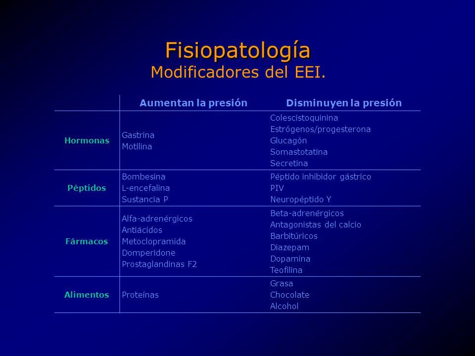 Fisiopatología Aumentan la presiónDisminuyen la presión Hormonas Gastrina Motilina Colescistoquinina Estrógenos/progesterona Glucagón Somastotatina Se