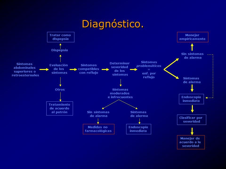 Diagnóstico. Síntomas abdominales superiores o retroesternales Evaluación de los síntomas Síntomas compatibles con reflujo Determinar severidad de los