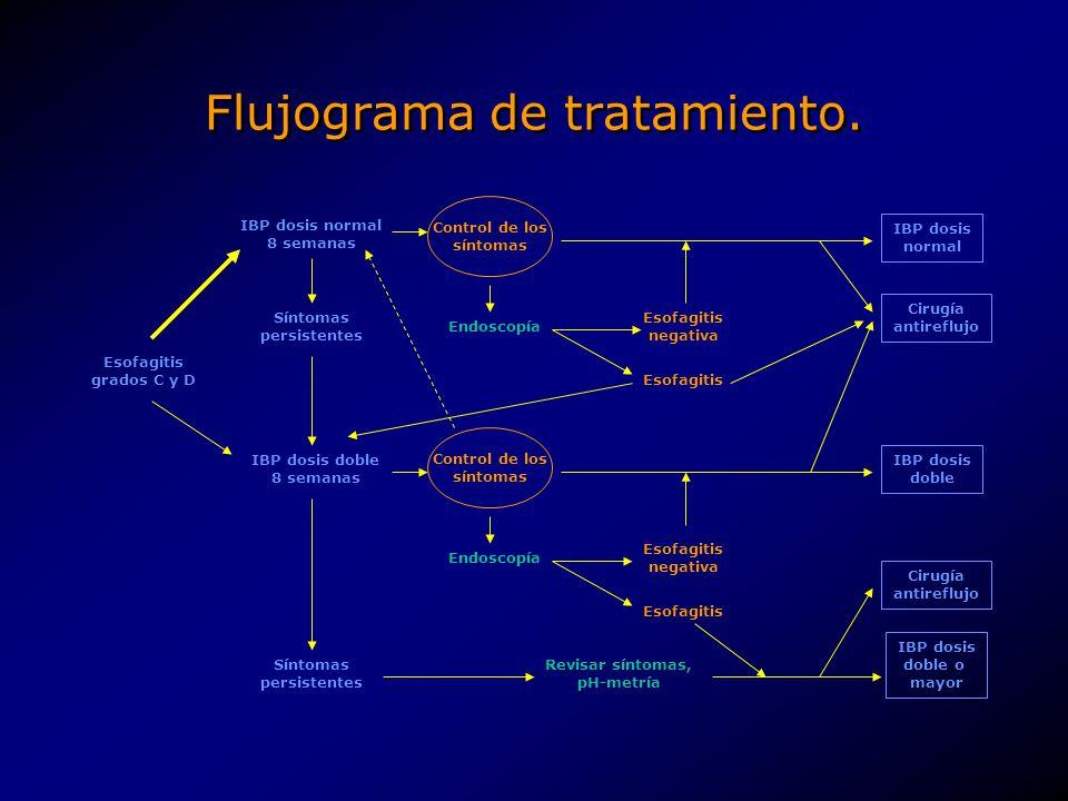 Flujograma de tratamiento. Esofagitis grados C y D IBP dosis normal 8 semanas Síntomas persistentes IBP dosis doble 8 semanas Endoscopía Síntomas pers