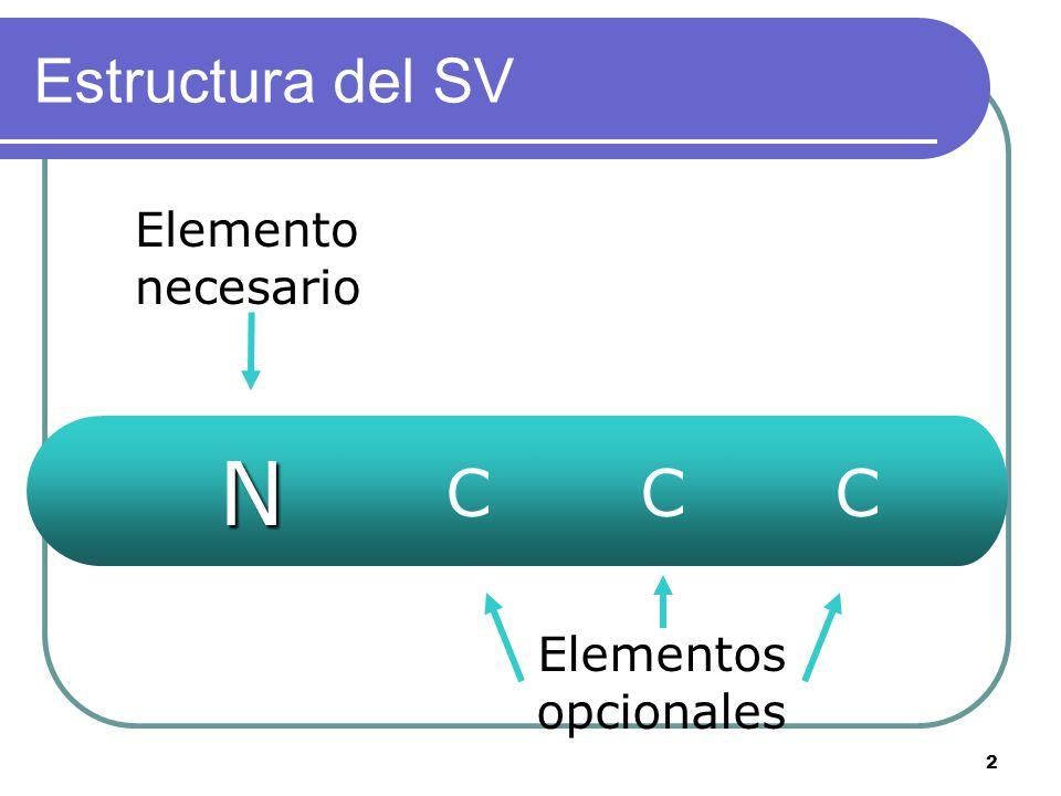 2 Estructura del SV N Elementos opcionales Elemento necesario CCC