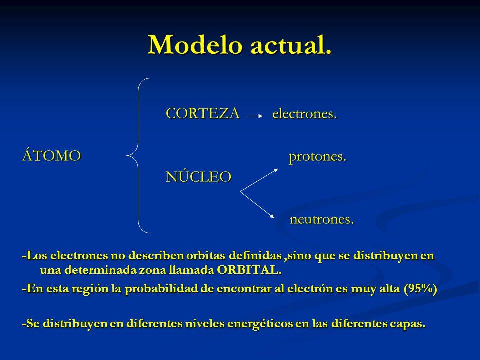 Modelo actual. CORTEZA electrones. ÁTOMO protones. NÚCLEO neutrones. neutrones. -Los electrones no describen orbitas definidas,sino que se distribuyen
