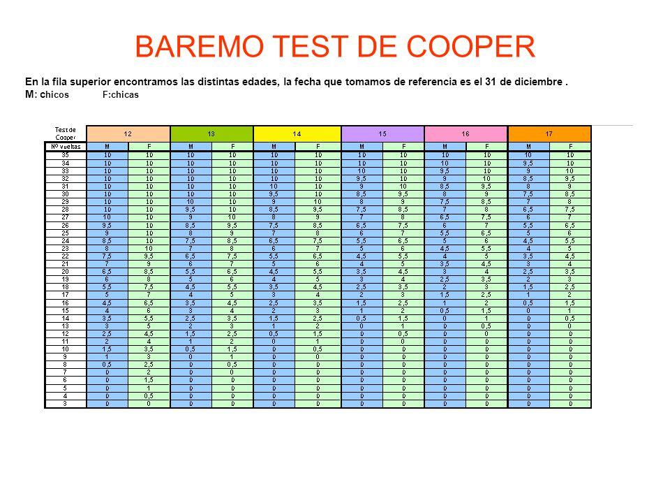 BAREMO TEST DE COOPER En la fila superior encontramos las distintas edades, la fecha que tomamos de referencia es el 31 de diciembre.