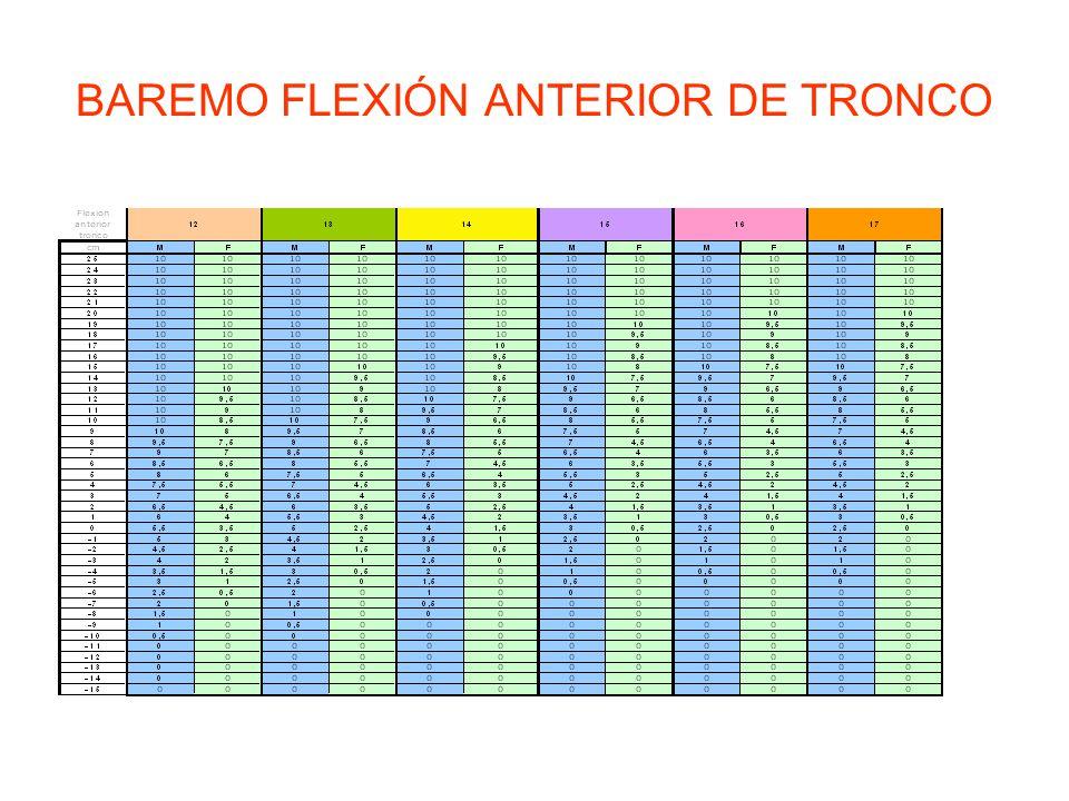 BAREMO FLEXIÓN ANTERIOR DE TRONCO