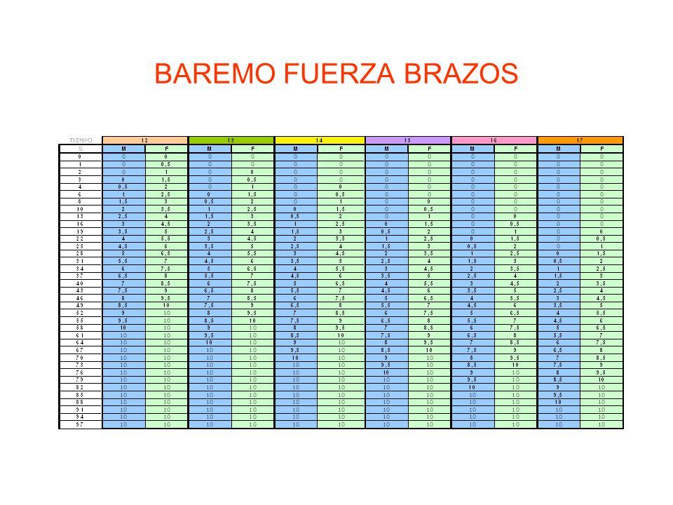 BAREMO FUERZA BRAZOS