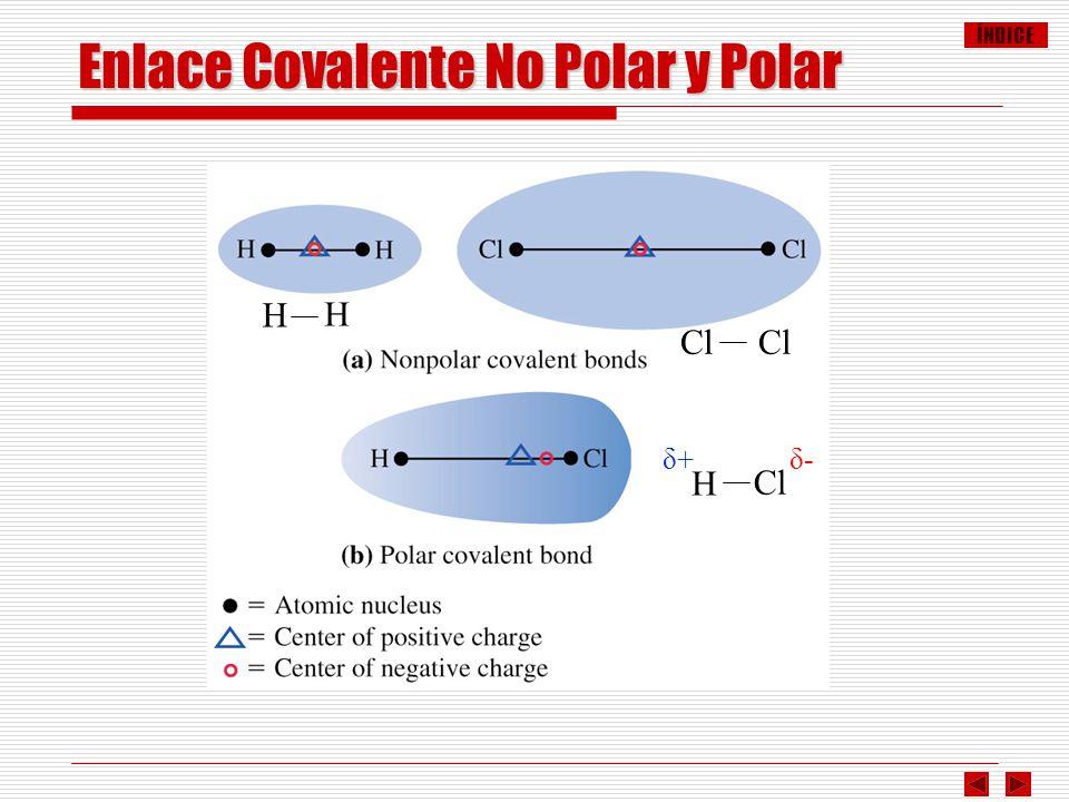 ÍNDICE H Cl δ+δ+δ-δ- H H Enlace Covalente No Polar y Polar