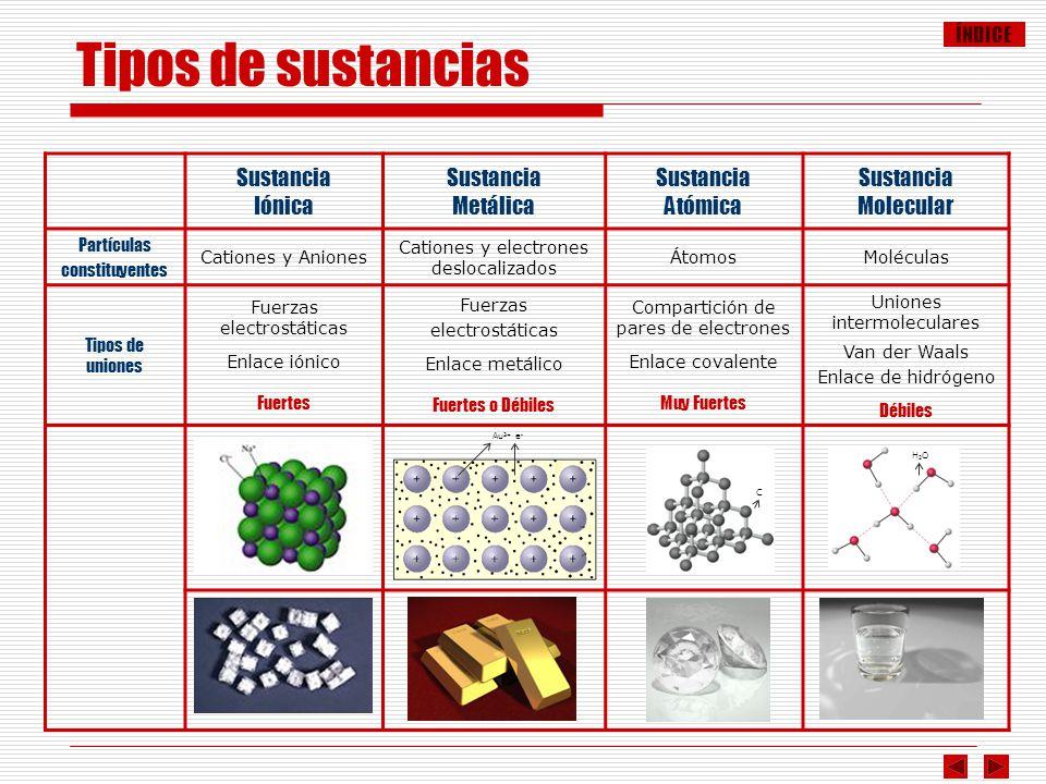 ÍNDICE Sustancia Iónica Sustancia Metálica Sustancia Atómica Sustancia Molecular Partículas constituyentes Cationes y Aniones Cationes y electrones de