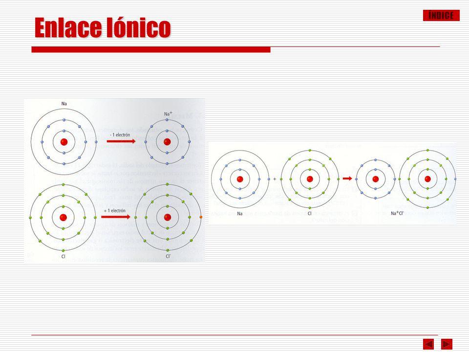 ÍNDICE Enlace Iónico Formación de NaCl