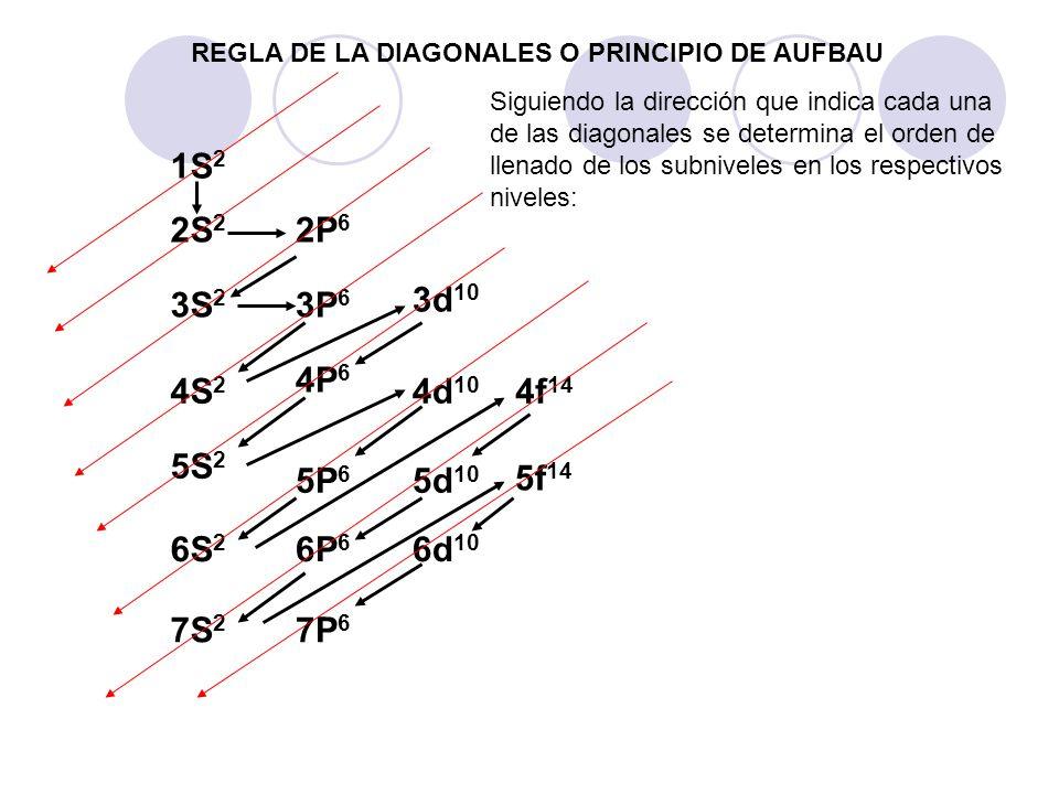 REGLA DE LA DIAGONALES O PRINCIPIO DE AUFBAU 1S 2 2S 2 2P 6 3S 2 3P 6 3d 10 4S 2 4P 6 4d 10 4f 14 5S 2 5P 6 5d 10 5f 14 6S 2 6P 6 6d 10 7S 2 7P 6 Sigu