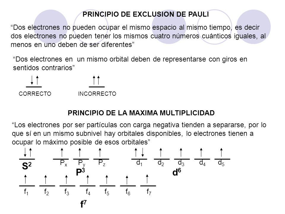 PRINCIPIO DE EXCLUSION DE PAULI Dos electrones no pueden ocupar el mismo espacio al mismo tiempo, es decir dos electrones no pueden tener los mismos c