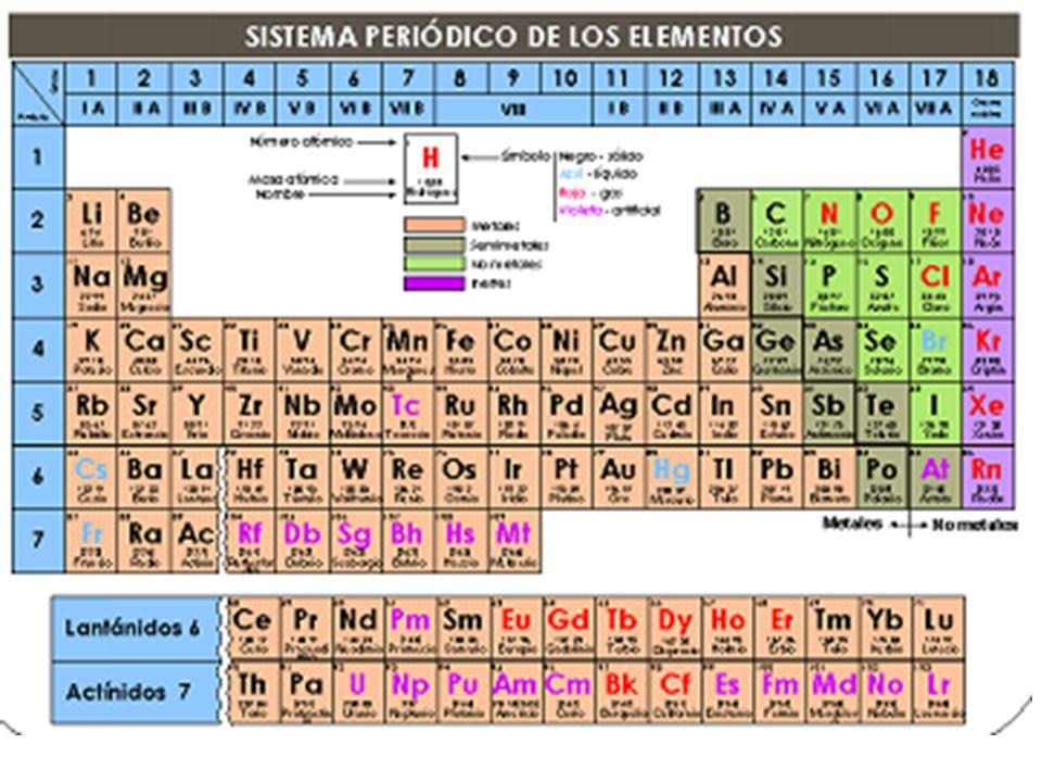3 Clasificación de Mendeleiev Clasificó lo 63 elementos conocidos utilizando el criterio de masa atómica creciente, ya que no se conocía el concepto de número atómico puesto que no se habían descubierto los protones.