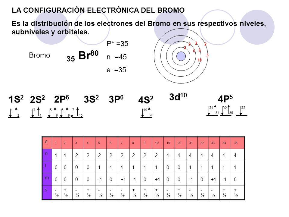 LA CONFIGURACIÓN ELECTRÓNICA DEL BROMO Es la distribución de los electrones del Bromo en sus respectivos niveles, subniveles y orbitales. Bromo 35 Br
