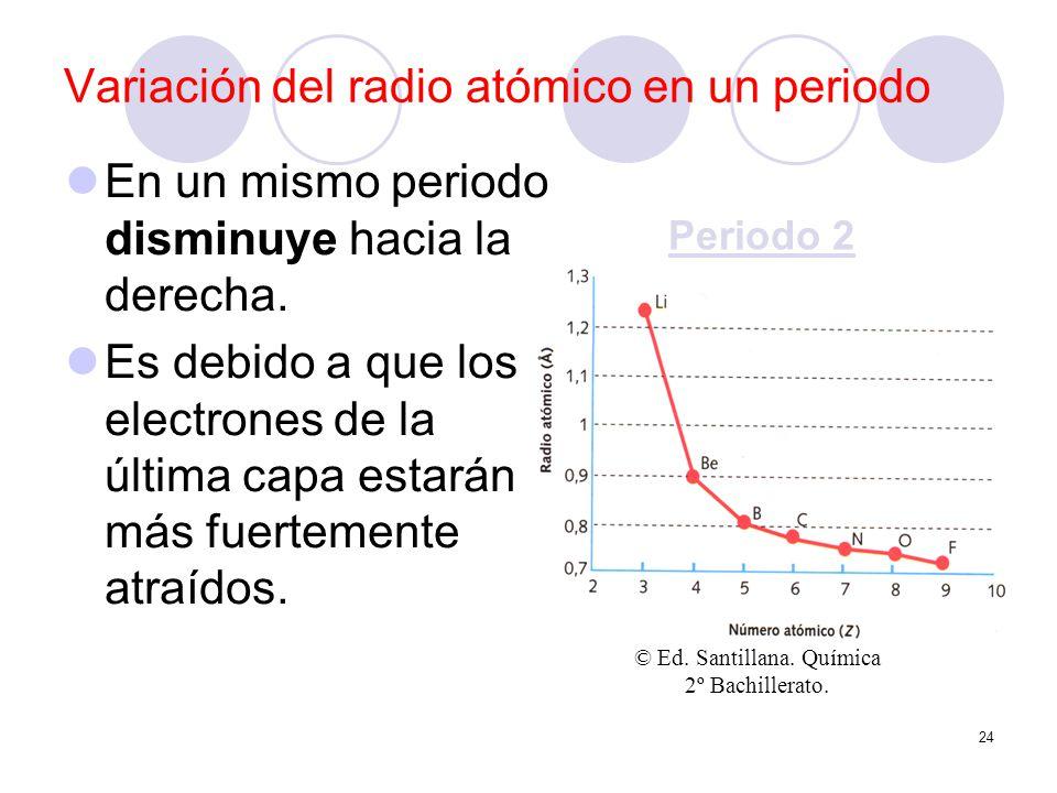 24 Variación del radio atómico en un periodo En un mismo periodo disminuye hacia la derecha. Es debido a que los electrones de la última capa estarán
