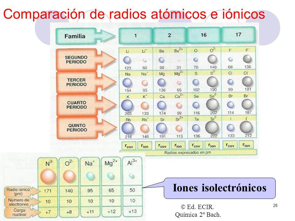 28 Comparación de radios atómicos e iónicos Iones isolectrónicos © Ed. ECIR. Química 2º Bach.