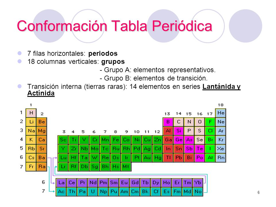 Conformación Tabla Periódica 7 filas horizontales: periodos 18 columnas verticales: grupos - Grupo A: elementos representativos. - Grupo B: elementos