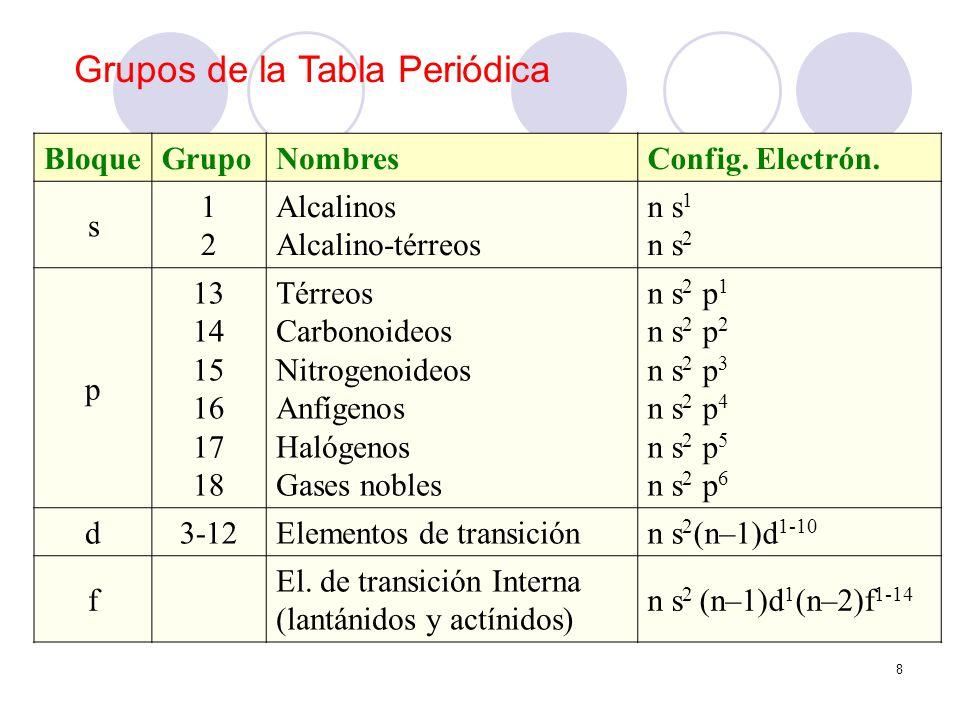 8 BloqueGrupoNombresConfig. Electrón. s 1212 Alcalinos Alcalino-térreos n s 1 n s 2 p 13 14 15 16 17 18 Térreos Carbonoideos Nitrogenoideos Anfígenos