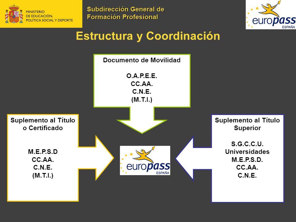 Estructura y Coordinación Documento de Movilidad O.A.P.E.E. CC.AA. C.N.E. (M.T.I.) Suplemento al Título Superior S.G.C.C.U. Universidades M.E.P.S.D. C