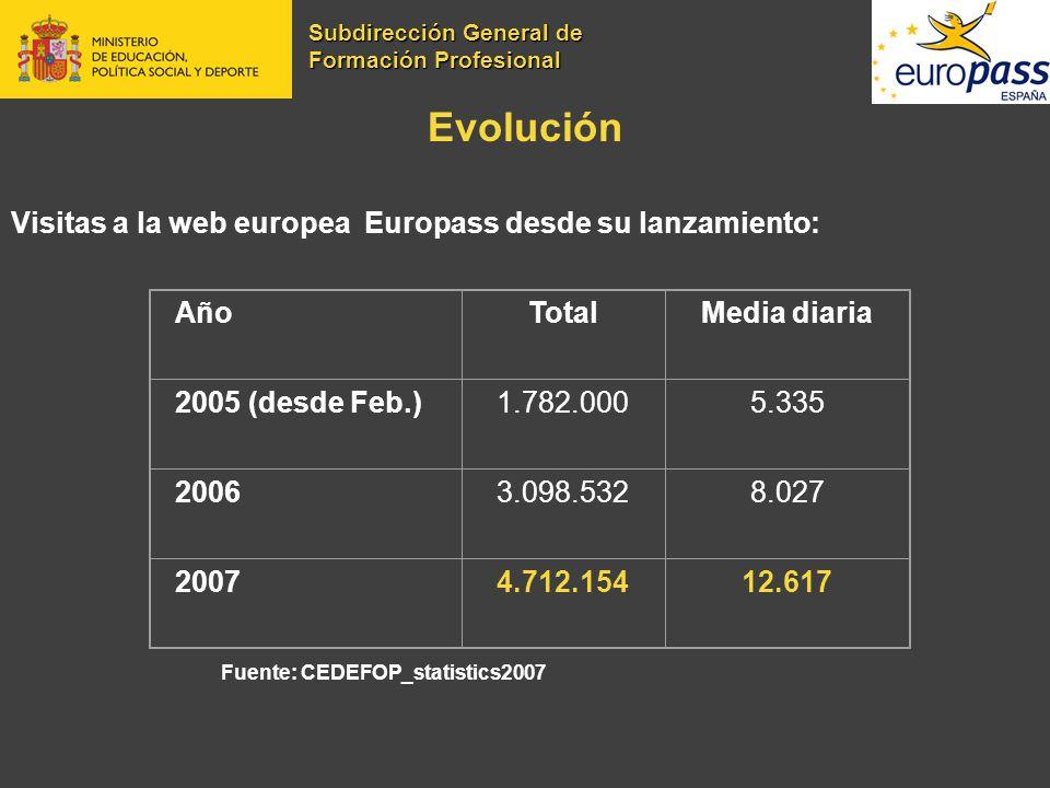 Evolución Visitas a la web europea Europass desde su lanzamiento: Fuente: CEDEFOP_statistics2007 AñoTotalMedia diaria 2005 (desde Feb.)1.782.0005.335