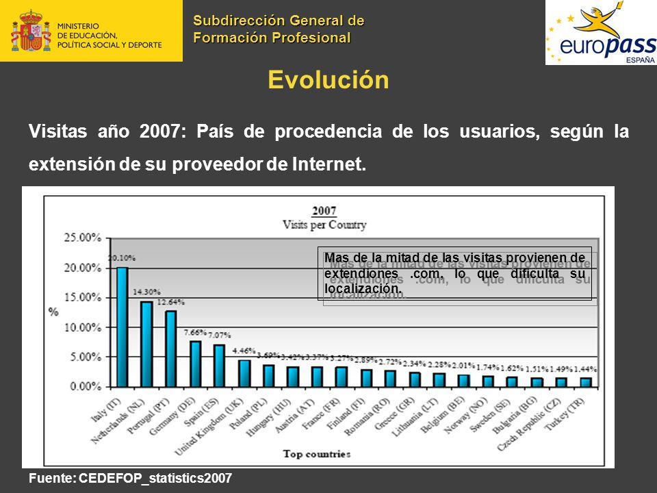 Evolución Visitas año 2007: País de procedencia de los usuarios, según la extensión de su proveedor de Internet. Fuente: CEDEFOP_statistics2007 Mas de