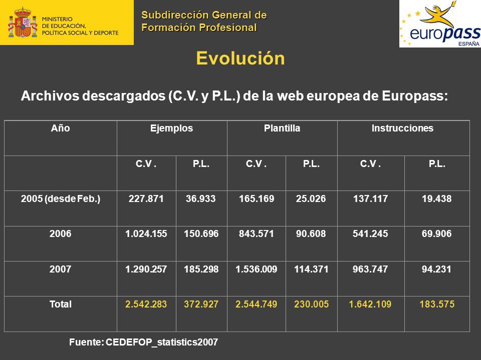 Evolución Archivos descargados (C.V. y P.L.) de la web europea de Europass: Fuente: CEDEFOP_statistics2007 AñoEjemplosPlantillaInstrucciones C.V.P.L.C