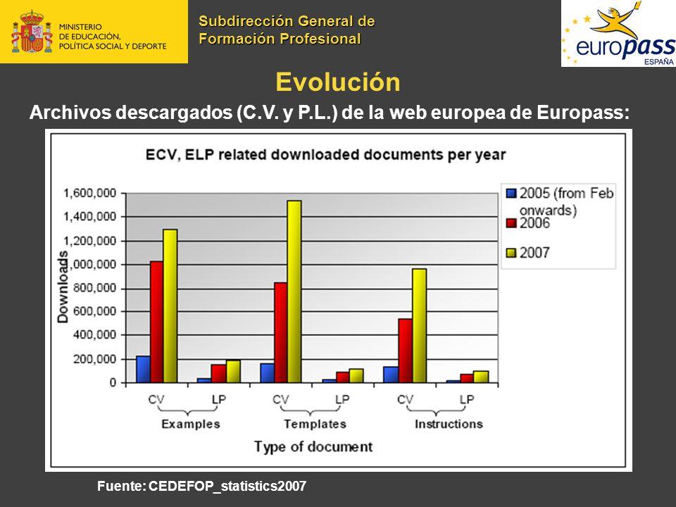 Evolución Archivos descargados (C.V. y P.L.) de la web europea de Europass: Fuente: CEDEFOP_statistics2007 Subdirección General de Formación Profesion