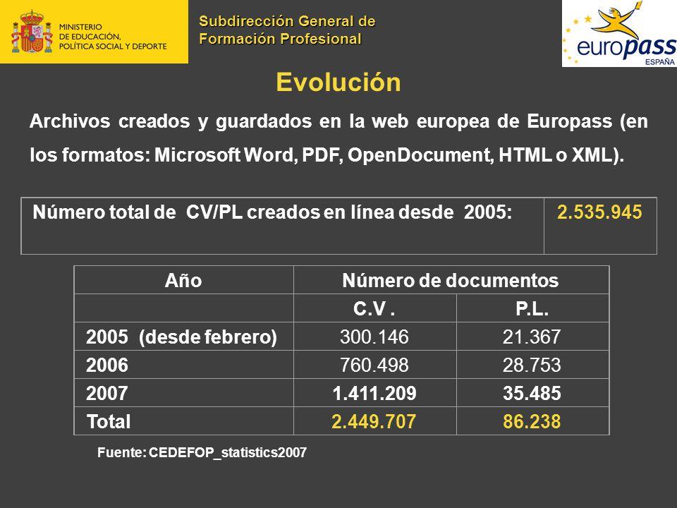 Evolución Archivos creados y guardados en la web europea de Europass (en los formatos: Microsoft Word, PDF, OpenDocument, HTML o XML). Fuente: CEDEFOP