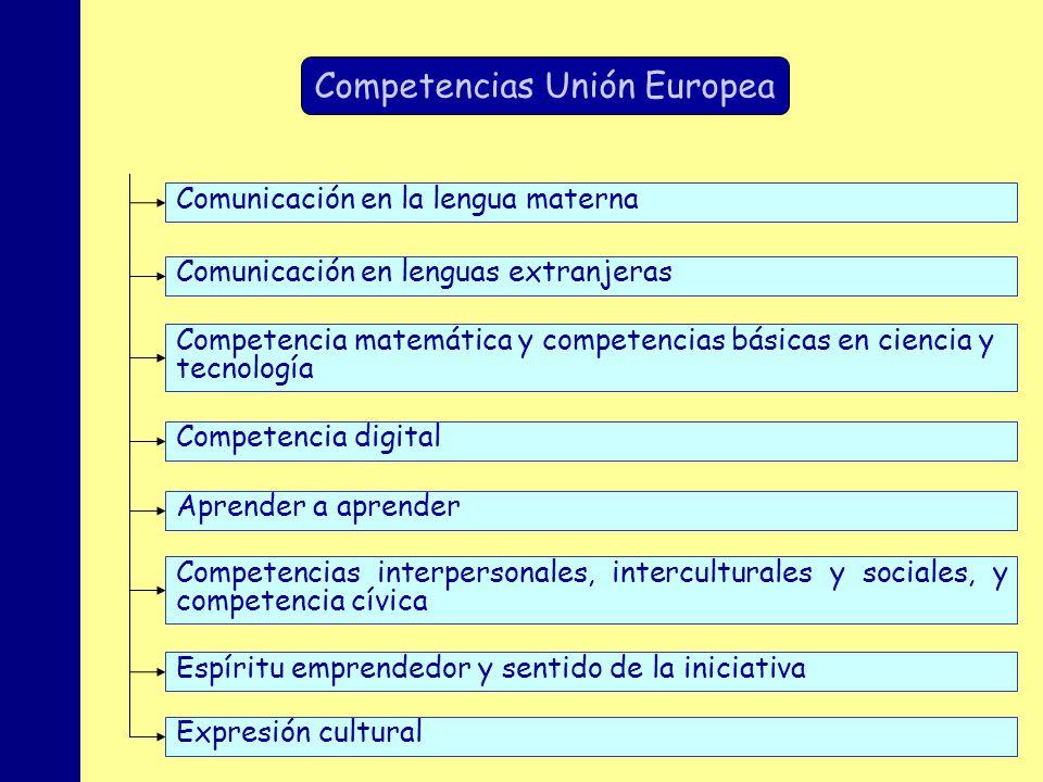 MINISTERIO DE EDUCACIÓN, POLÍTICA SOCIAL Y DEPORTE Comunicación en la lengua materna Espíritu emprendedor y sentido de la iniciativa Aprender a aprend