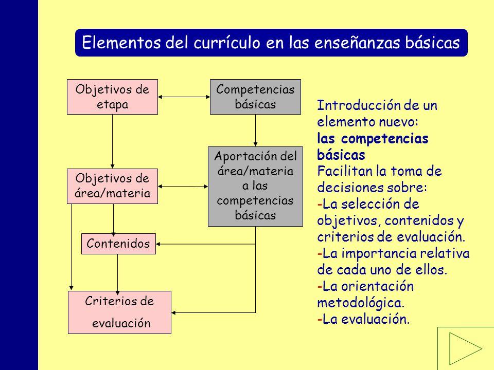 MINISTERIO DE EDUCACIÓN, POLÍTICA SOCIAL Y DEPORTE Elementos del currículo en las enseñanzas básicas Objetivos de etapa Contenidos Aportación del área/materia a las competencias básicas Competencias básicas Objetivos de área/materia Criterios de evaluación Introducción de un elemento nuevo: las competencias básicas Facilitan la toma de decisiones sobre: -La selección de objetivos, contenidos y criterios de evaluación.
