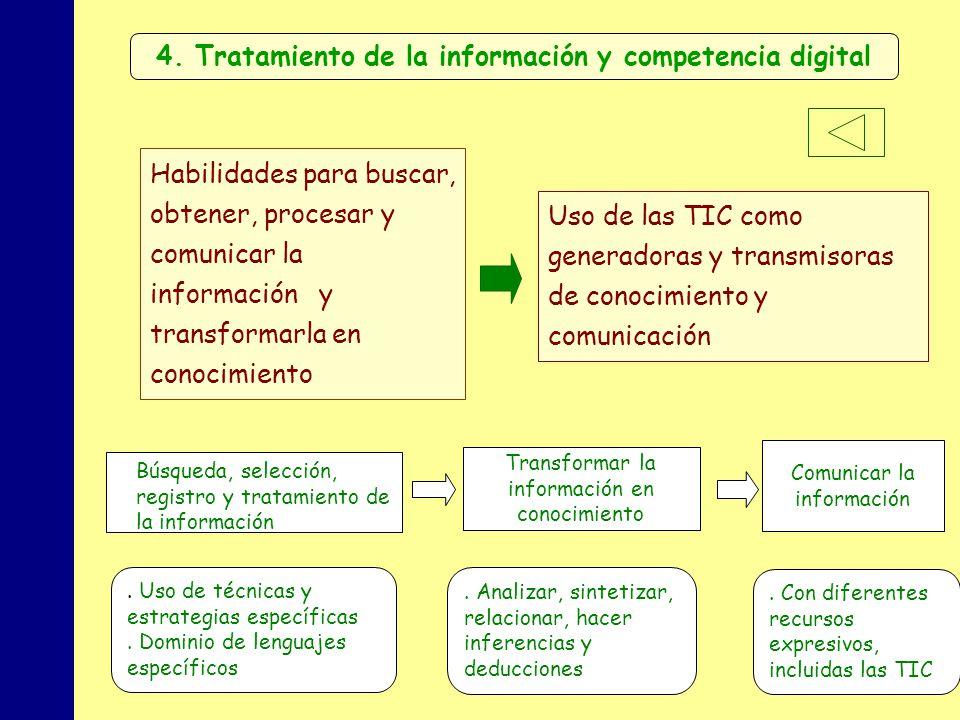 MINISTERIO DE EDUCACIÓN, POLÍTICA SOCIAL Y DEPORTE 4. Tratamiento de la información y competencia digital Habilidades para buscar, obtener, procesar y