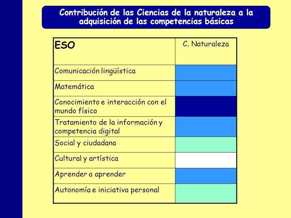 MINISTERIO DE EDUCACIÓN, POLÍTICA SOCIAL Y DEPORTE ESO C. Naturaleza Comunicación lingüística Matemática Conocimiento e interacción con el mundo físic