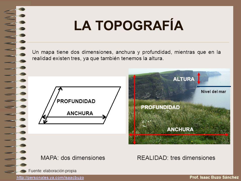 LA TOPOGRAFÍA Prof.