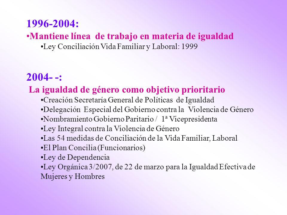 1996-2004: Mantiene línea de trabajo en materia de igualdad Ley Conciliación Vida Familiar y Laboral: 1999 2004- -: La igualdad de género como objetivo prioritario Creación Secretaría General de Políticas de Igualdad Delegación Especial del Gobierno contra la Violencia de Género Nombramiento Gobierno Paritario / 1ª Vicepresidenta Ley Integral contra la Violencia de Género Las 54 medidas de Conciliación de la Vida Familiar, Laboral El Plan Concilia (Funcionarios) Ley de Dependencia Ley Orgánica 3/2007, de 22 de marzo para la Igualdad Efectiva de Mujeres y Hombres