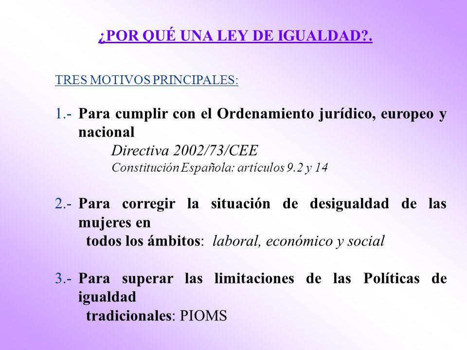 ¿POR QUÉ UNA LEY DE IGUALDAD?. TRES MOTIVOS PRINCIPALES: 1.-Para cumplir con el Ordenamiento jurídico, europeo y nacional Directiva 2002/73/CEE Consti